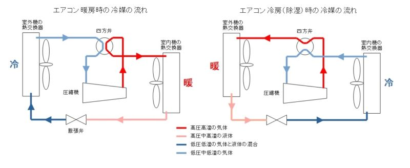 エアコンの暖房時と冷房時の冷媒ガスの流れについて