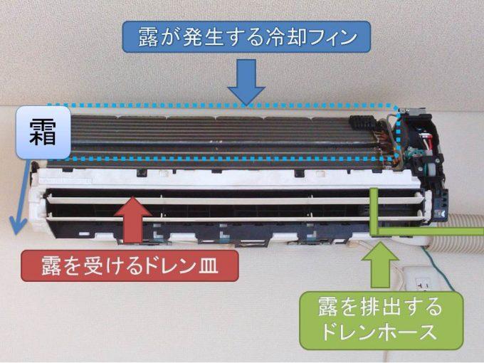 冷却フィンとドラン皿のイメージ図(冷媒ガス不足)