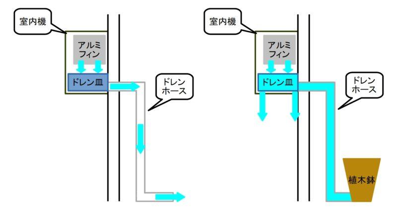 エアコン室内機の水漏れ