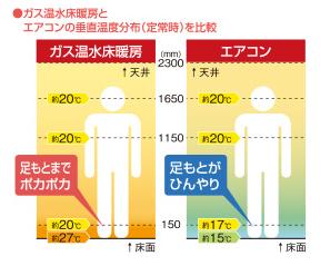床暖|東邦ガス|ガス機器情報|ガス温水床暖房「床暖」は床からじんわり暖かい。