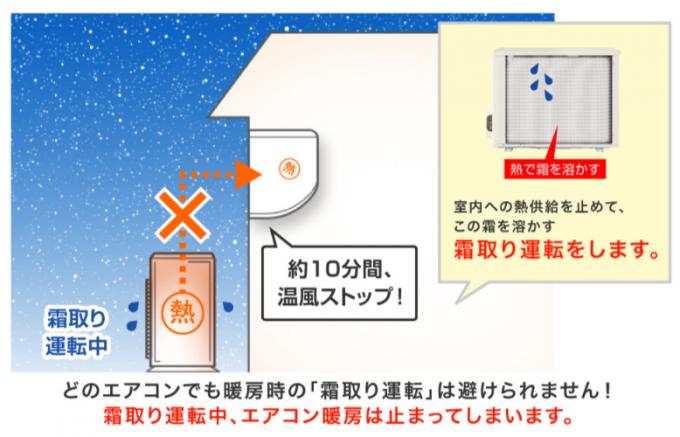 霜取り運転の概略図