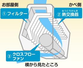 エアコン室内機の仕組み
