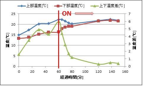 エアコン暖房サーキュレーターの実験結果