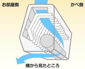 エアコン暖房は空気を熱交換器に通して温める