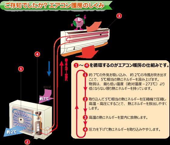 エアコン暖房の仕組み