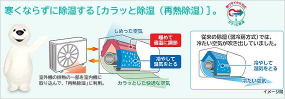 エアコンの再熱加熱による除湿運転