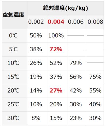 冬の24時間換気による湿度変化