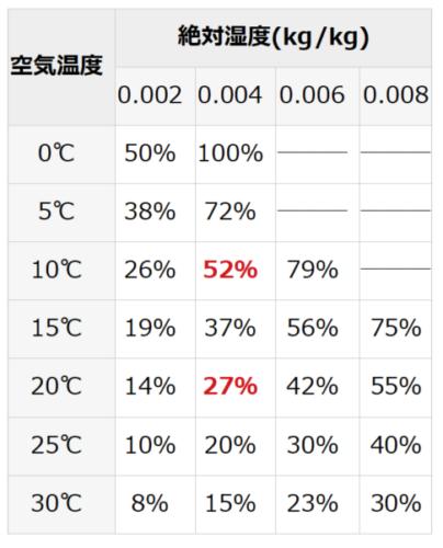 温度と相対湿度の関係