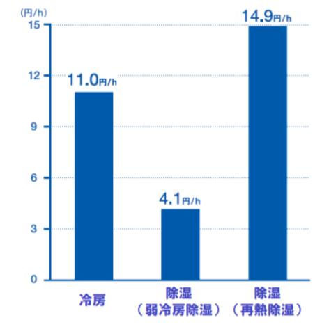 エアコンの消費電力とコスト