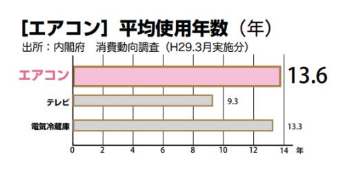 エアコンの使用年数