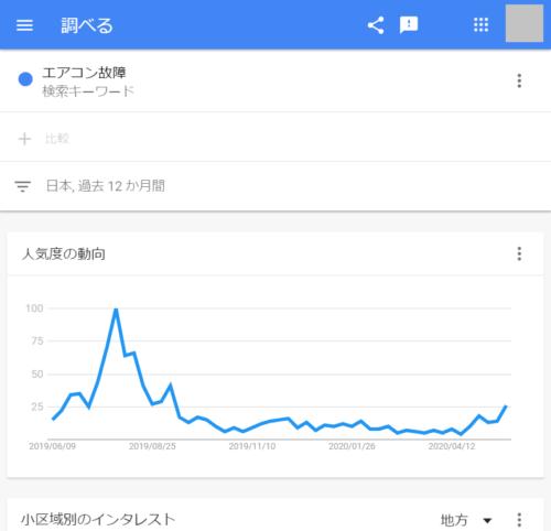 エアコン故障 - 調べる - Google トレンド