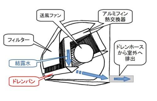 エアコンドレンパンと結露水排出のイラスト図