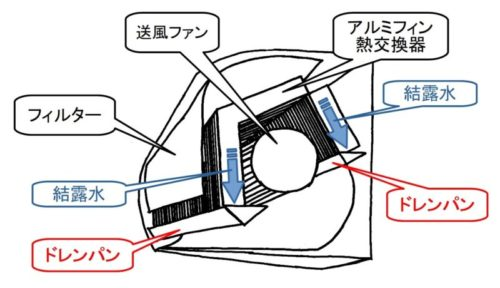 エアコンのドレンパンの役割はアルミフィンから出た水を受け止めること