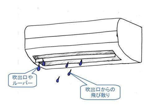 エアコン内部が汚れが原因の場合の水漏れ症状