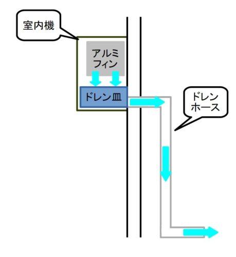 エアコンの結露水の排水経路(ドレンパン、ドレンホース)