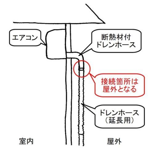 ドレンホースの接続箇所