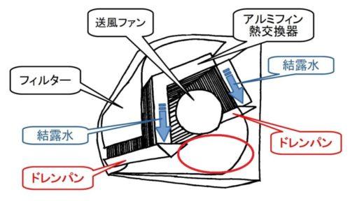 原因不明のエアコン水漏れのイラスト図