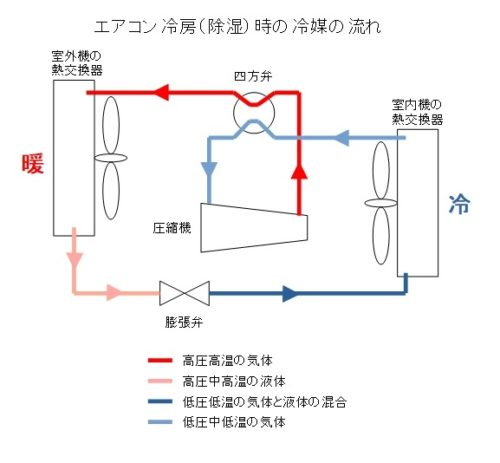 エアコンの冷房時の冷媒ガスの流れ