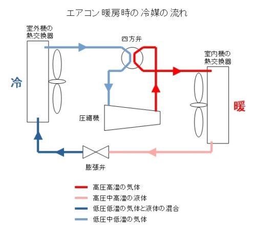 エアコンの暖房時の冷媒ガスの流れ
