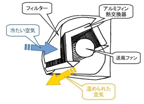 エアコン暖房の動作原理
