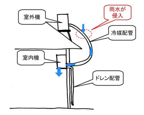 劣化した断熱材から雨水が侵入して室内機から水漏れ