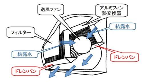 エアコン内部の汚れが原因で水滴が落ちてくるメカニズム